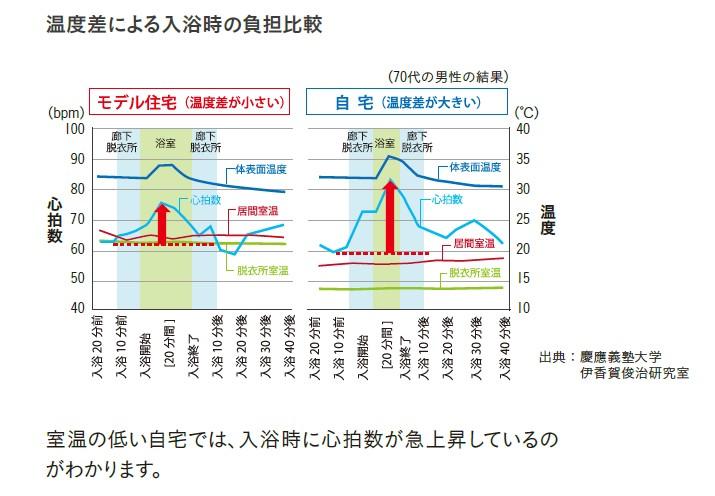 温度差による入浴時の負担比較