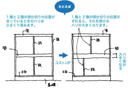 合理的な構造ルール